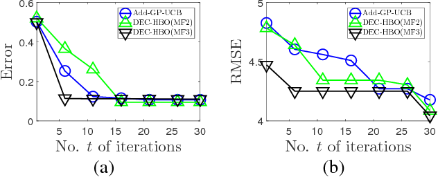 Figure 3 for Decentralized High-Dimensional Bayesian Optimization with Factor Graphs