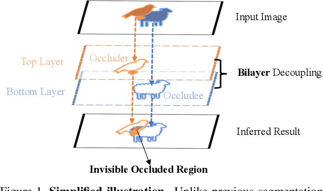 Figure 1 for Deep Occlusion-Aware Instance Segmentation with Overlapping BiLayers