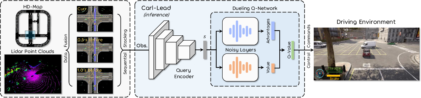 Figure 2 for Carl-Lead: Lidar-based End-to-End Autonomous Driving with Contrastive Deep Reinforcement Learning