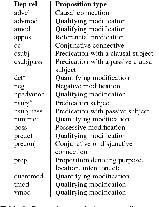 Figure 2 for Idea density for predicting Alzheimer's disease from transcribed speech