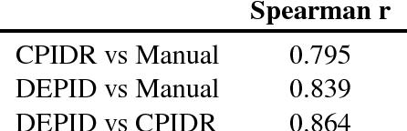 Figure 3 for Idea density for predicting Alzheimer's disease from transcribed speech