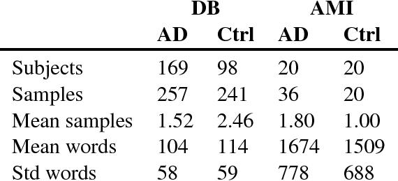 Figure 4 for Idea density for predicting Alzheimer's disease from transcribed speech