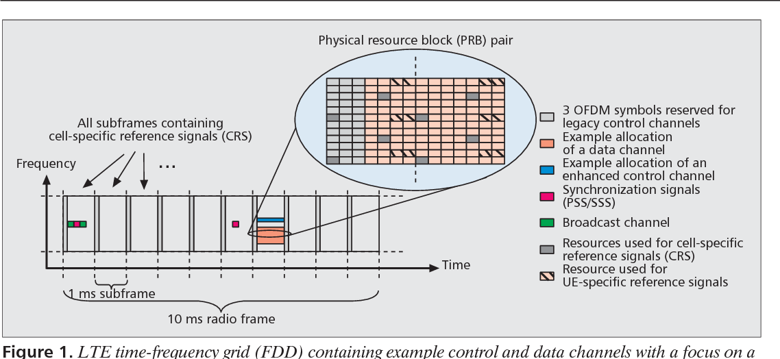 Figure 1 from A Lean Carrier for LTE - Semantic Scholar