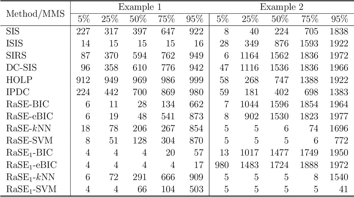 Figure 1 for RaSE: A Variable Screening Framework via Random Subspace Ensembles