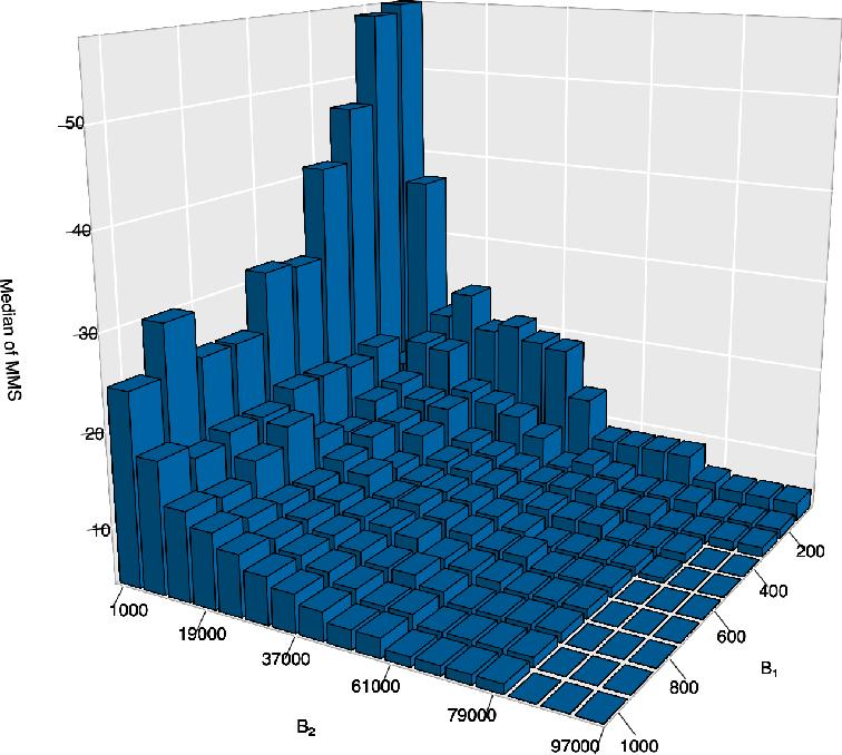 Figure 2 for RaSE: A Variable Screening Framework via Random Subspace Ensembles