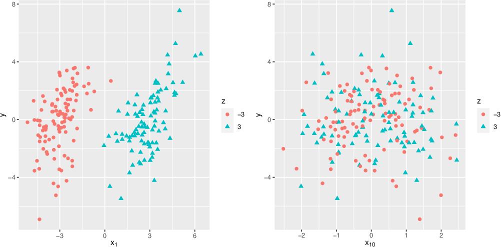 Figure 3 for RaSE: A Variable Screening Framework via Random Subspace Ensembles