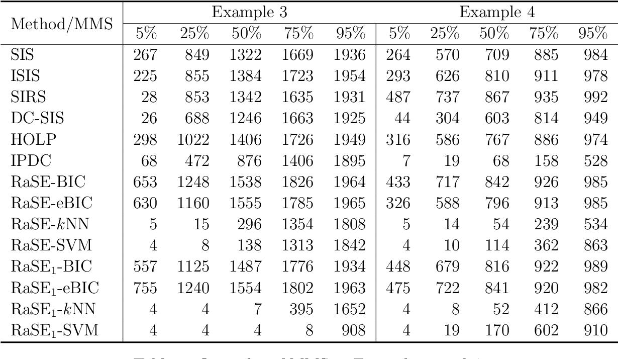 Figure 4 for RaSE: A Variable Screening Framework via Random Subspace Ensembles