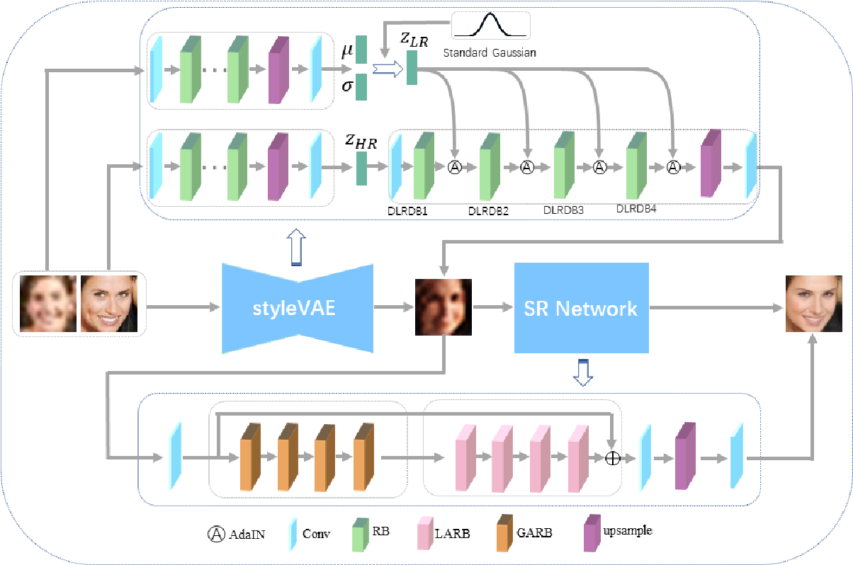 Figure 3 for Style-based Variational Autoencoder for Real-World Super-Resolution