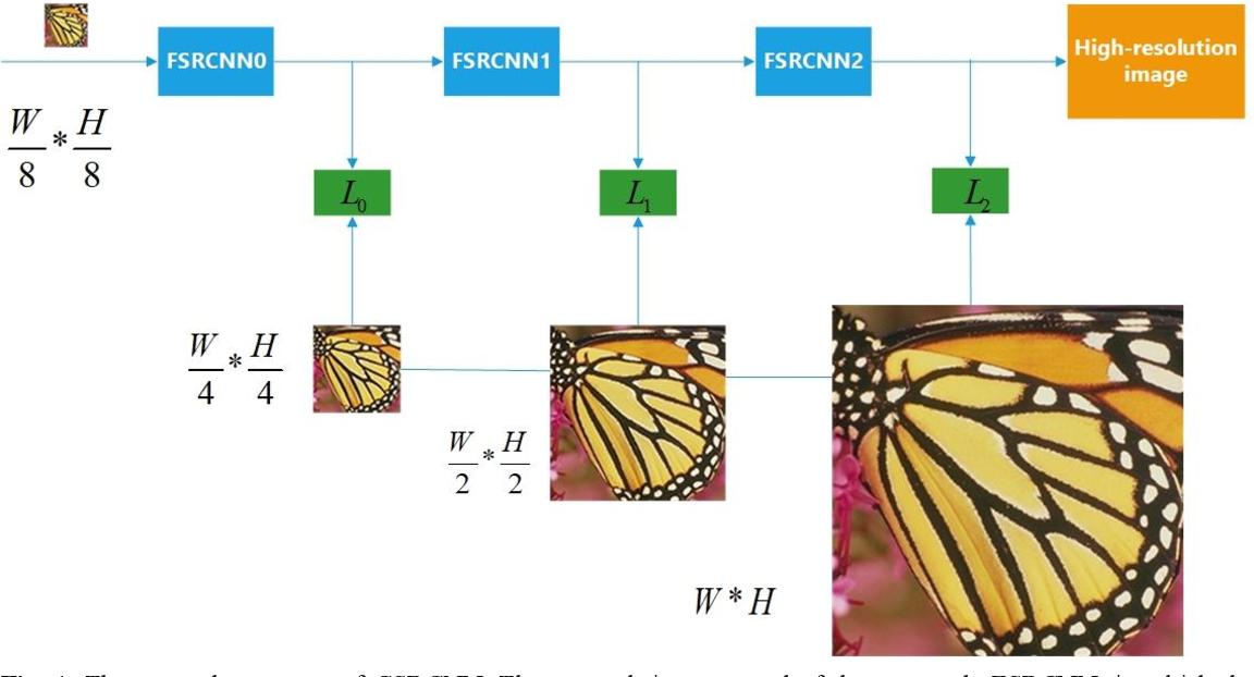 Figure 1 for Cascade Convolutional Neural Network for Image Super-Resolution