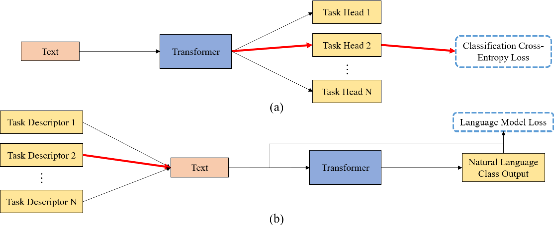 Figure 1 for Zero-shot Text Classification With Generative Language Models