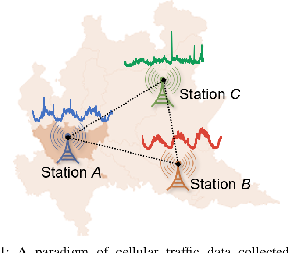 Figure 1 for Multi-Task Time Series Forecasting With Shared Attention