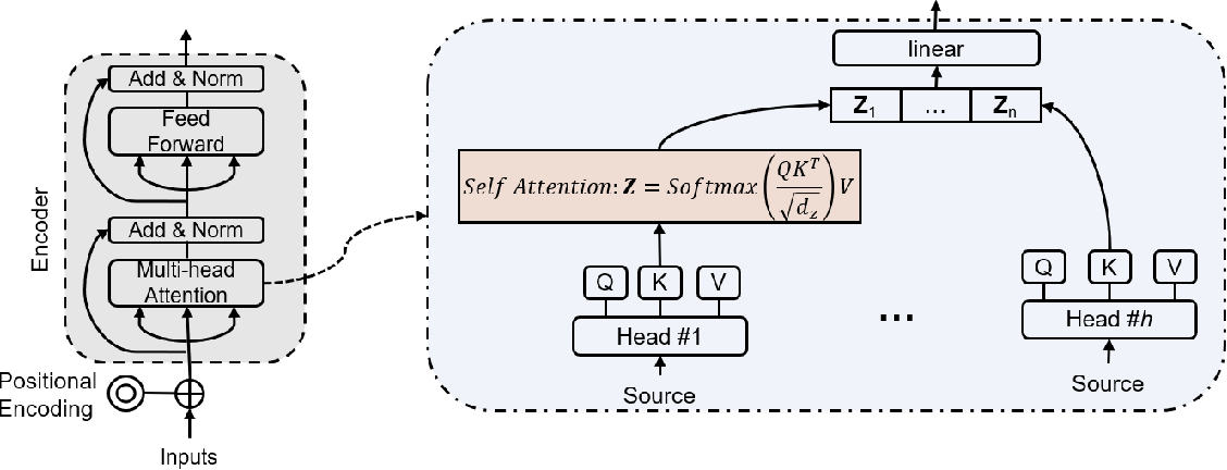 Figure 2 for Multi-Task Time Series Forecasting With Shared Attention
