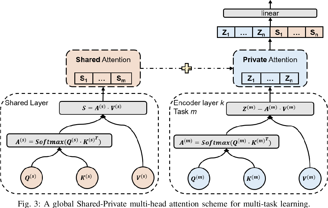 Figure 3 for Multi-Task Time Series Forecasting With Shared Attention