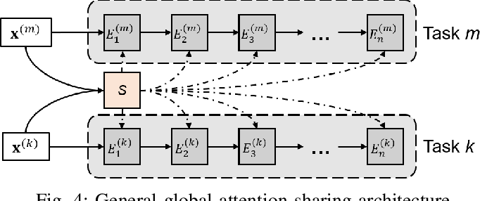 Figure 4 for Multi-Task Time Series Forecasting With Shared Attention