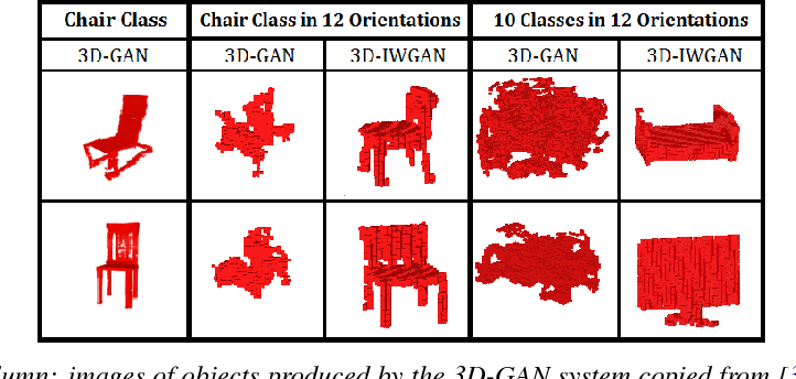 Figure 1 for Improved Adversarial Systems for 3D Object Generation and Reconstruction