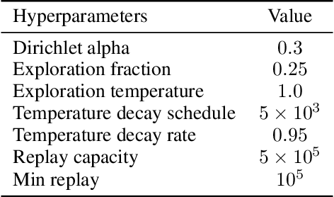 Figure 2 for On the role of planning in model-based deep reinforcement learning
