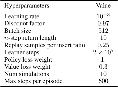 Figure 4 for On the role of planning in model-based deep reinforcement learning