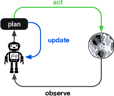 Figure 1 for On the role of planning in model-based deep reinforcement learning