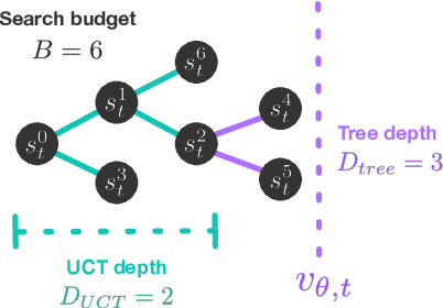 Figure 3 for On the role of planning in model-based deep reinforcement learning