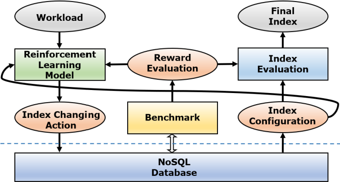 Figure 1 for Index Selection for NoSQL Database with Deep Reinforcement Learning