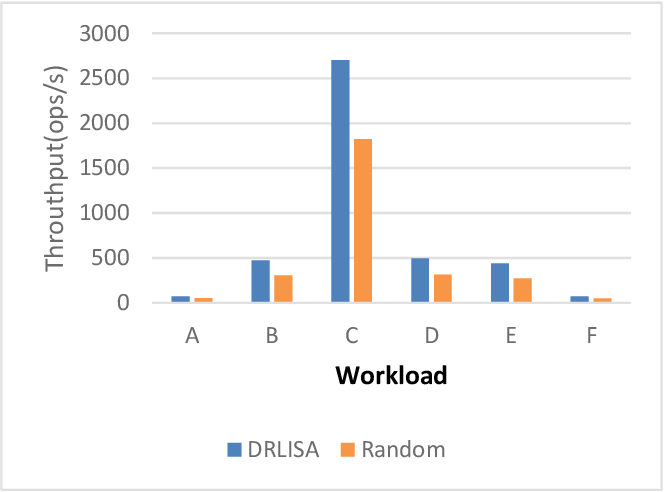 Figure 3 for Index Selection for NoSQL Database with Deep Reinforcement Learning