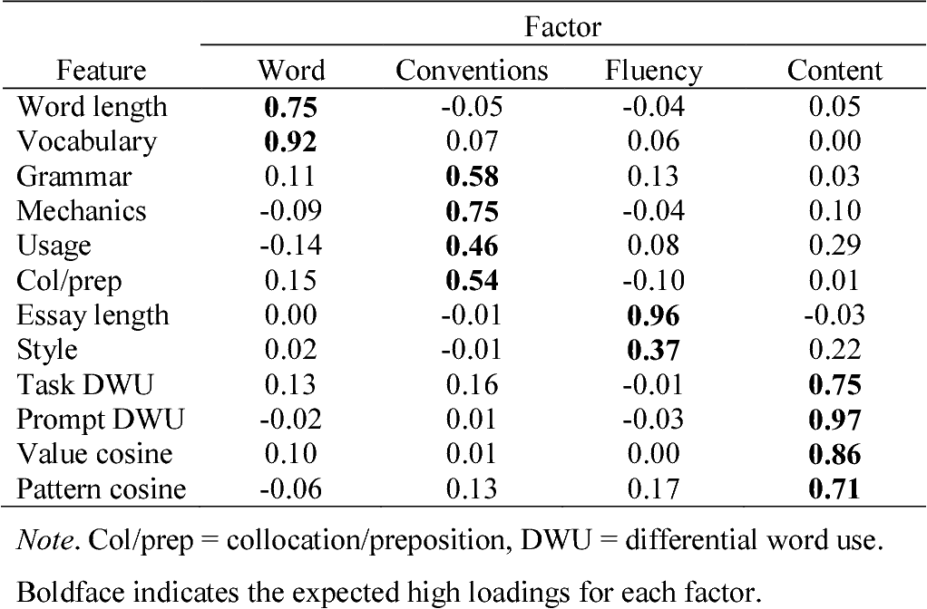 pdf a differential word use measure for content analysis in  table