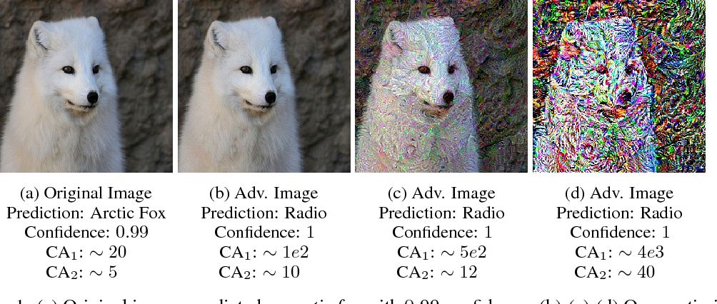 Figure 1 for How the Softmax Output is Misleading for Evaluating the Strength of Adversarial Examples