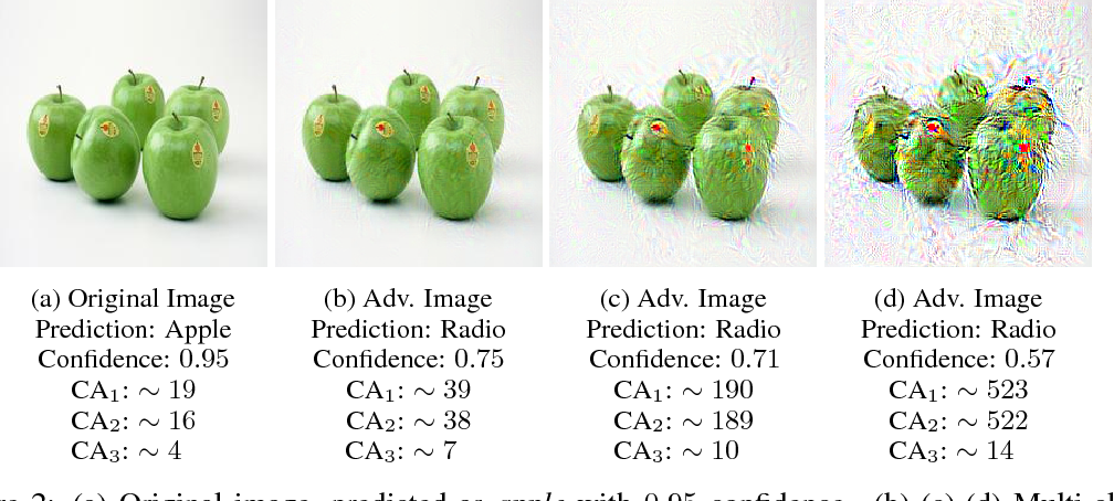 Figure 2 for How the Softmax Output is Misleading for Evaluating the Strength of Adversarial Examples