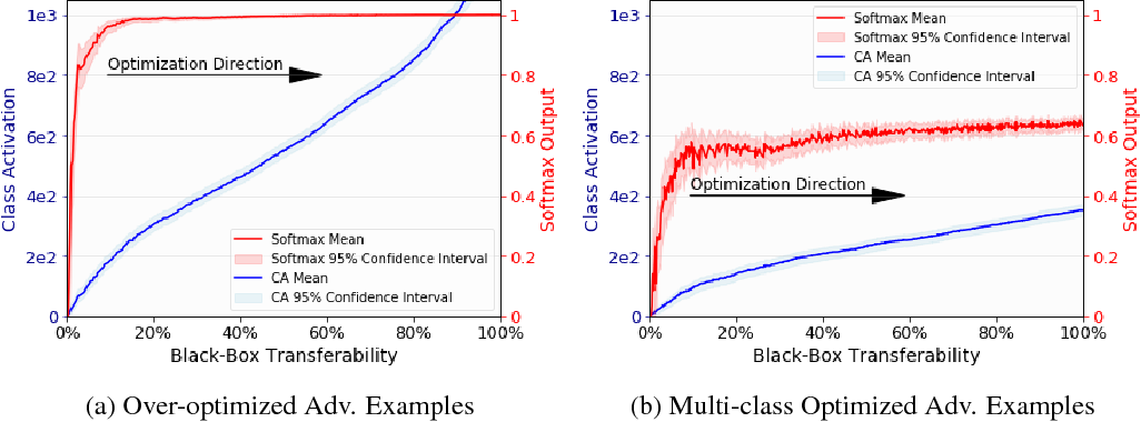 Figure 3 for How the Softmax Output is Misleading for Evaluating the Strength of Adversarial Examples