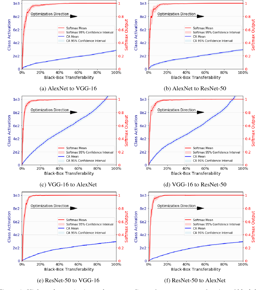Figure 4 for How the Softmax Output is Misleading for Evaluating the Strength of Adversarial Examples