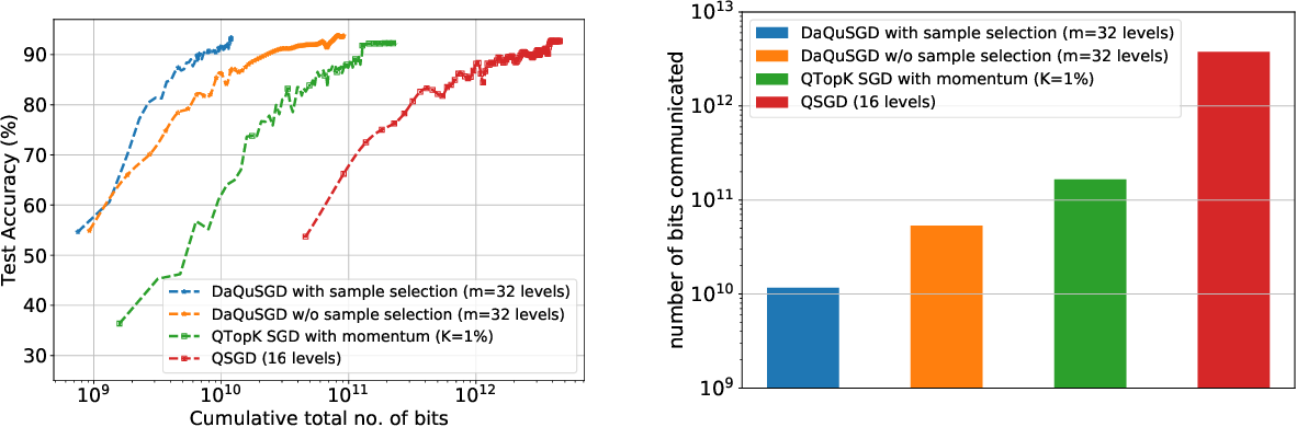 Figure 4 for Quantizing data for distributed learning