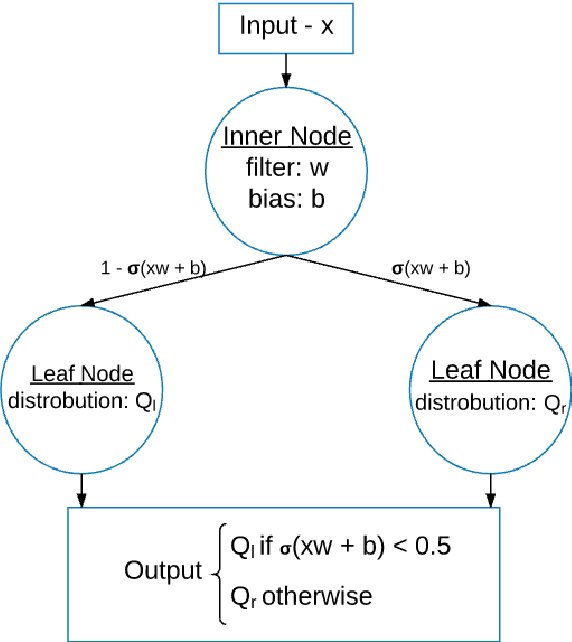 Figure 1 for Distilling a Neural Network Into a Soft Decision Tree