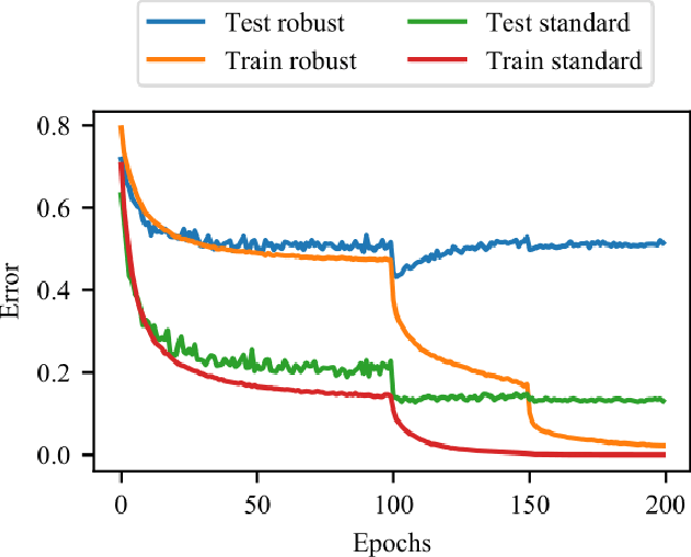 Figure 1 for Recent Advances in Adversarial Training for Adversarial Robustness