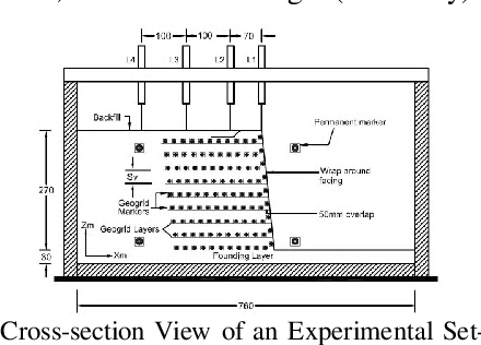 Centrifuge Modeling of Wrap-around Geogrid-reinforced Soil Walls
