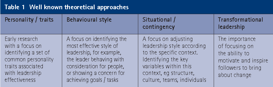 Leadership theory: implications for developing dental
