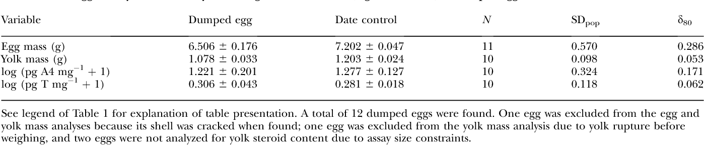 PDF] Brood parasitic European starlings do not lay high-quality eggs