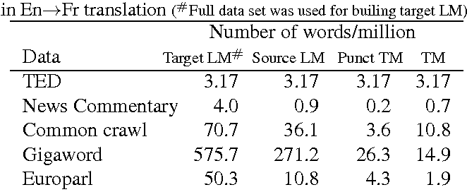 Figure 3 for The USFD Spoken Language Translation System for IWSLT 2014