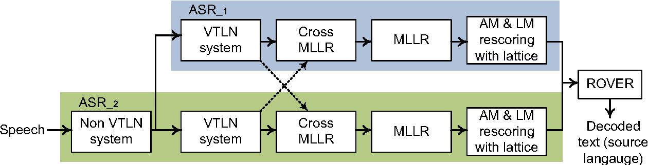 Figure 2 for The USFD Spoken Language Translation System for IWSLT 2014
