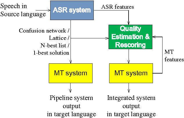 Figure 4 for The USFD Spoken Language Translation System for IWSLT 2014