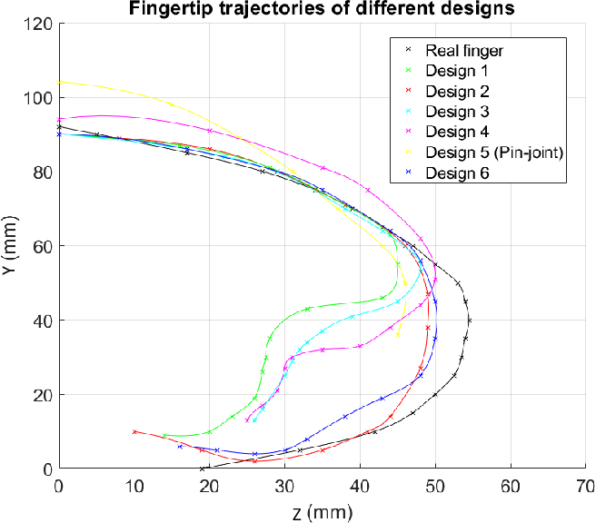 Figure 2 for Fast 3D Modeling of Anthropomorphic Robotic Hands Based on A Multi-layer Deformable Design