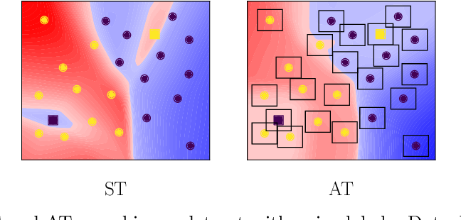 Figure 1 for Understanding the Interaction of Adversarial Training with Noisy Labels