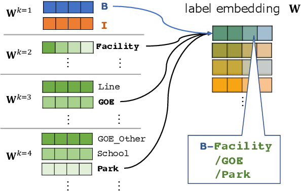 Figure 3 for Embeddings of Label Components for Sequence Labeling: A Case Study of Fine-grained Named Entity Recognition