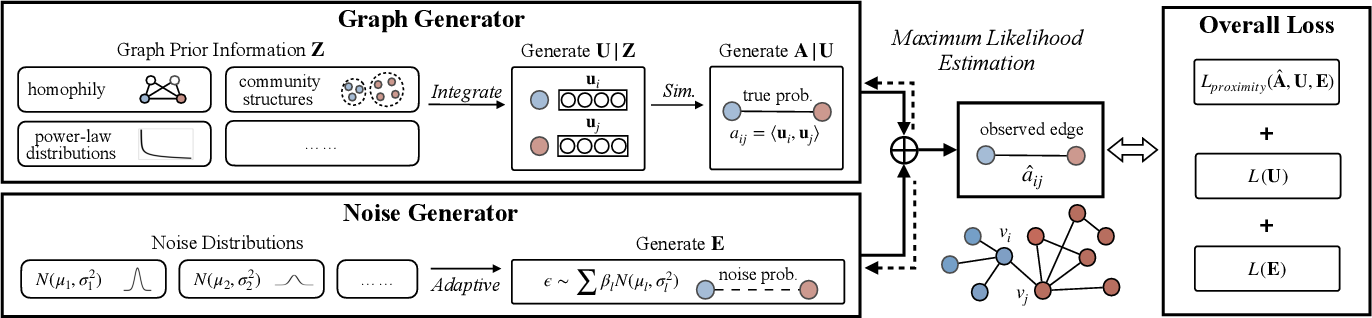 Figure 1 for Learning Node Representations from Noisy Graph Structures