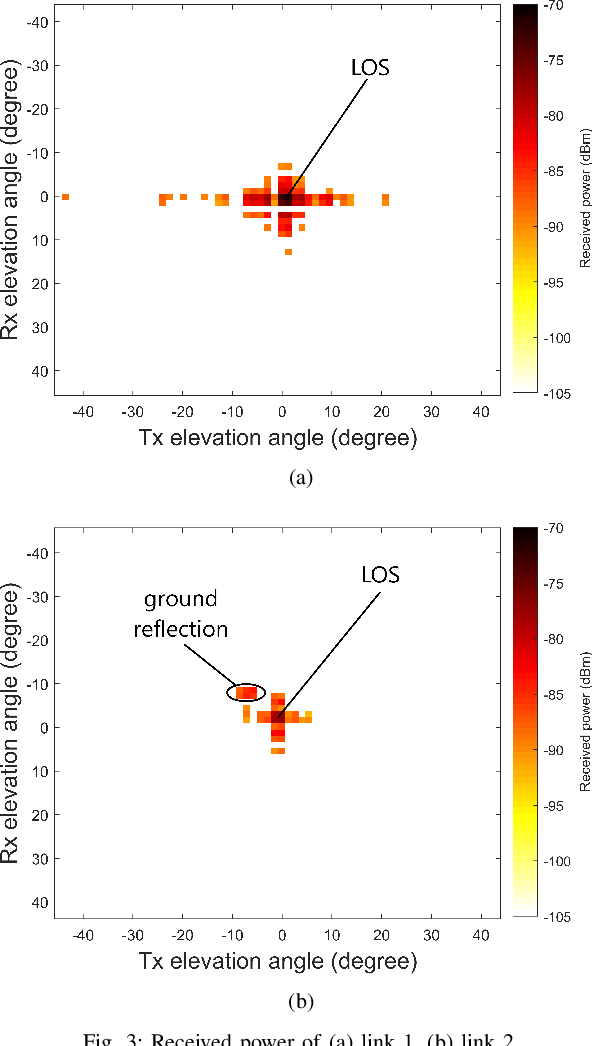 Figure 2 for 60 GHz Outdoor Propagation Measurements and Analysis Using Facebook Terragraph Radios