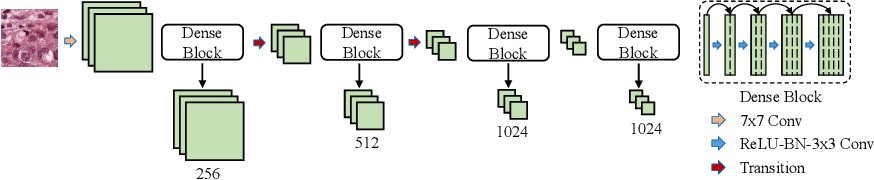 Figure 3 for Boundary-assisted Region Proposal Networks for Nucleus Segmentation