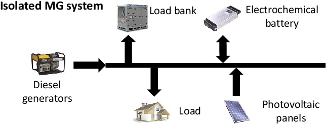 Figure 1 for Dynamic Energy Dispatch in Isolated Microgrids Based on Deep Reinforcement Learning