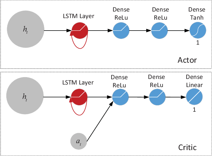 Figure 2 for Dynamic Energy Dispatch in Isolated Microgrids Based on Deep Reinforcement Learning