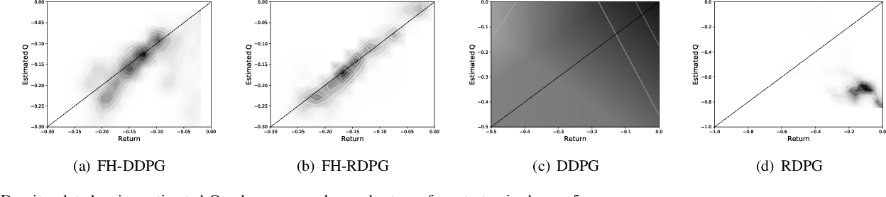 Figure 4 for Dynamic Energy Dispatch in Isolated Microgrids Based on Deep Reinforcement Learning
