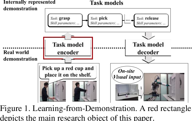 Figure 1 for Verbal Focus-of-Attention System for Learning-from-Demonstration