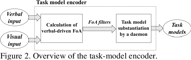 Figure 2 for Verbal Focus-of-Attention System for Learning-from-Demonstration